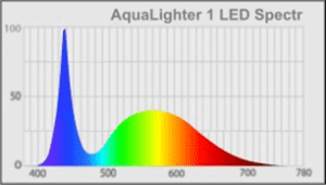 Espectro de luz de la lámpara AquaLighter 1 de Collar