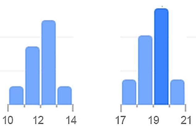 Grafico afluencia publico